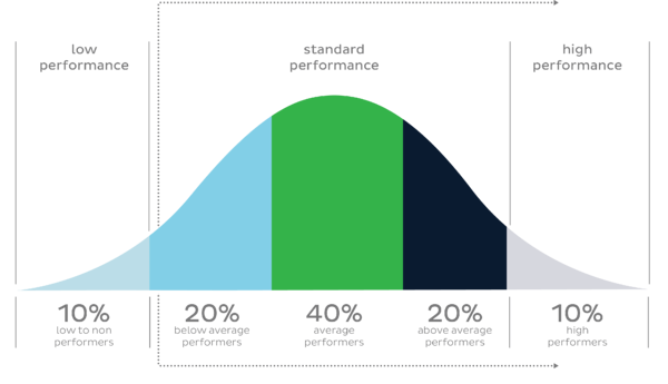 Baudville Brands Performance Bell Curve